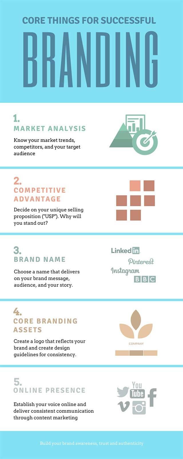 Content Market Infographics | Gecko Design